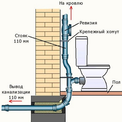 How to put sewage pipes into a private house