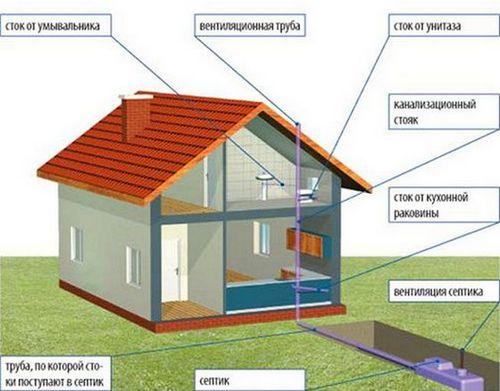 строительство канализации в частном доме своими руками