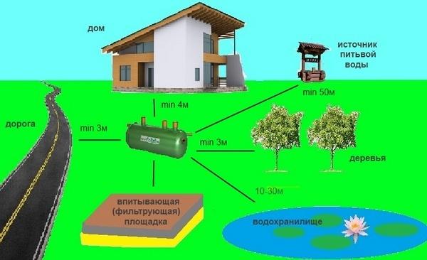 как сделать канализацию в частном доме своими руками