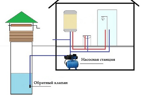 водяной насос для колодца
