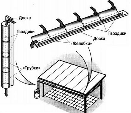 Как сделать водосток из желобов 953