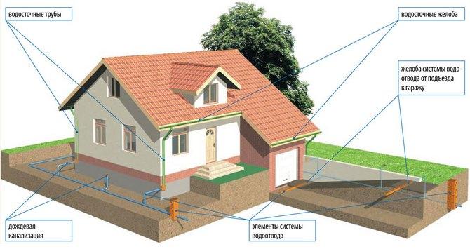 Сделать отвод воды от дома своими руками