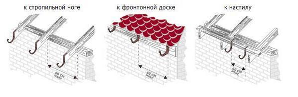 установка пластиковых водостоков для крыши своими руками