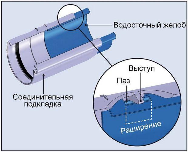 монтаж пластиковых водостоков своими руками