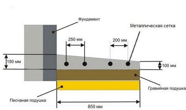 схема устройства отмостки из бетона
