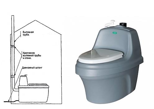 дачные торфяные туалеты