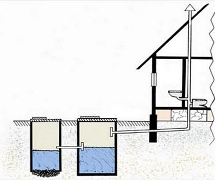 вытяжка канализации в частном доме схема
