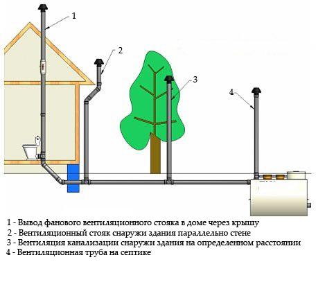 вентиляция канализации в
