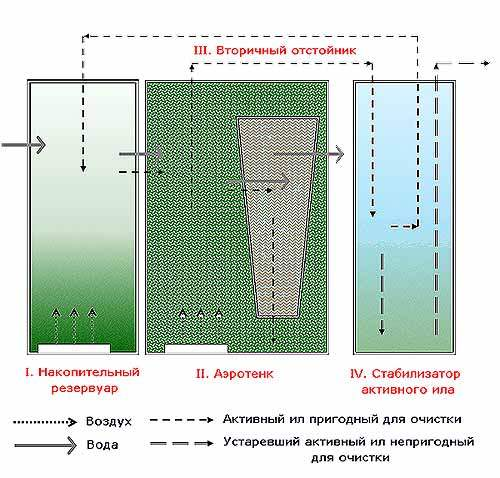 Что значит канализация септик