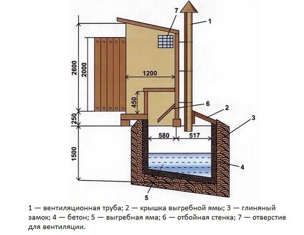 Теплый туалет на даче своими руками чертежи размеры 50