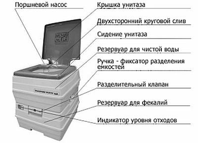 биотуалеты для дома как пользоваться