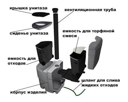 схема устройства торфяного туалета