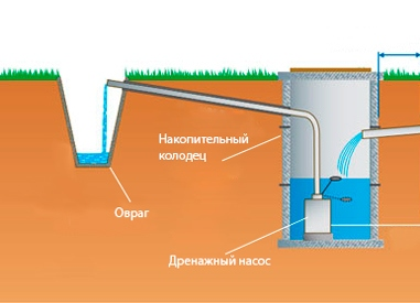 устройство дренажного колодца с насосом