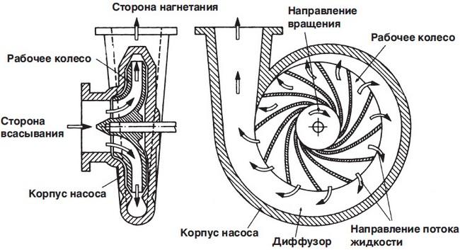 центробежный насос для скважины как выбрать
