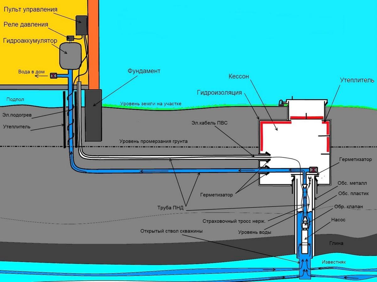 как сделать водопровод на даче из скважины