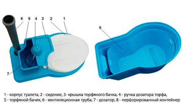 дачный биотуалет торфяного типа