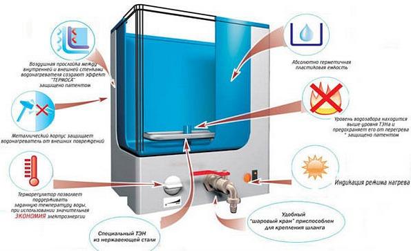 водонагреватель наливной дачный