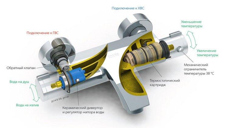 smesitel s termostatom dlya vannoj s dushem 4 - Смеситель с термостатом для ванной с душем: виды, устройства, принцип работы