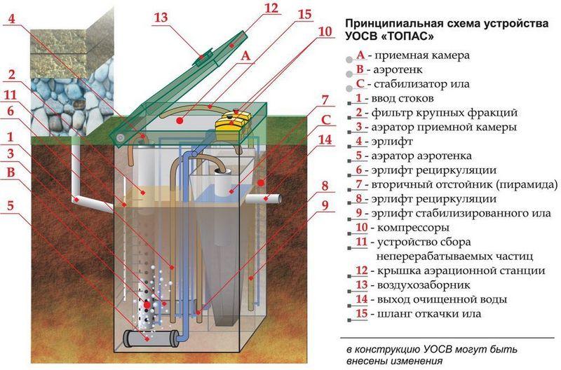 устройство септика топас