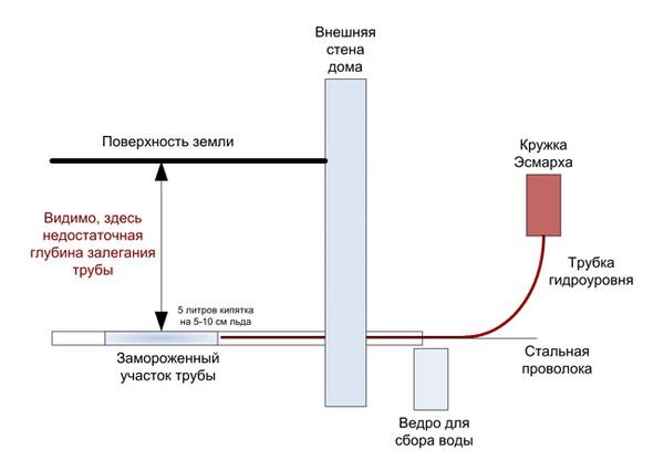 как разморозить трубу под землей
