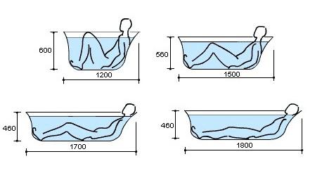 как выбрать ванну из акрила