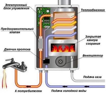 газовые колонки без дымохода