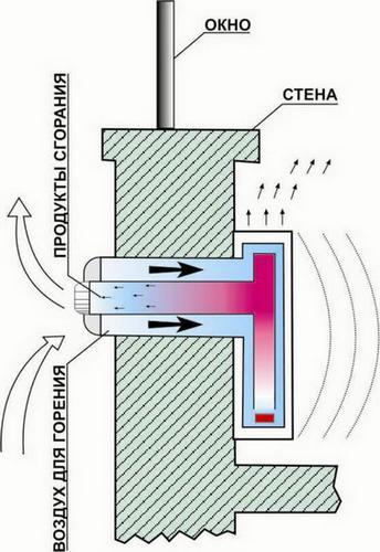 турбированная газовая колонка