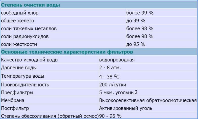 характеристики фильтра воды