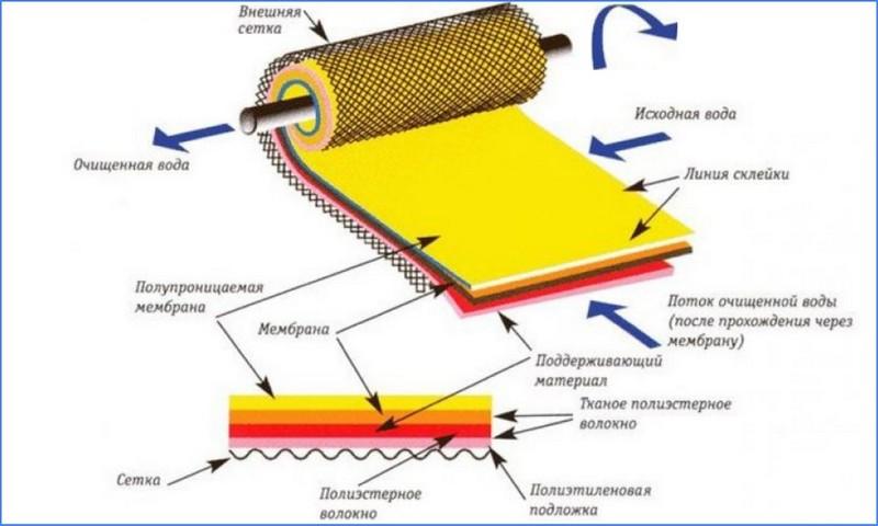 строение рулонного фильтра воды