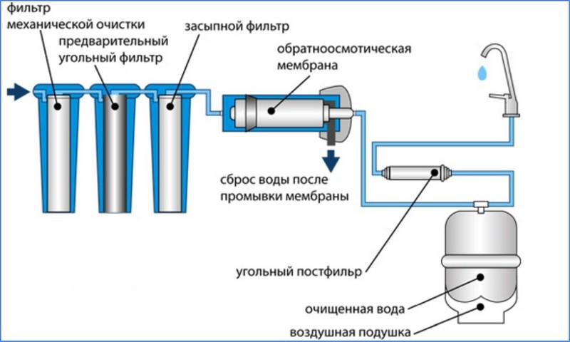 мембранный фильтр для воды