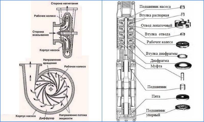центробежный насос для скважин