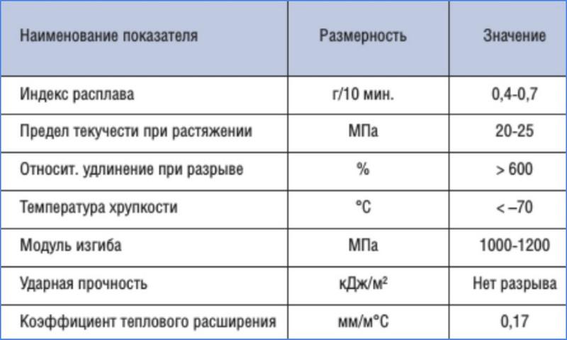 характеристики полиэтилена для изготовления труб