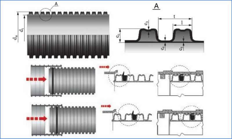 соединение гофрированных труб