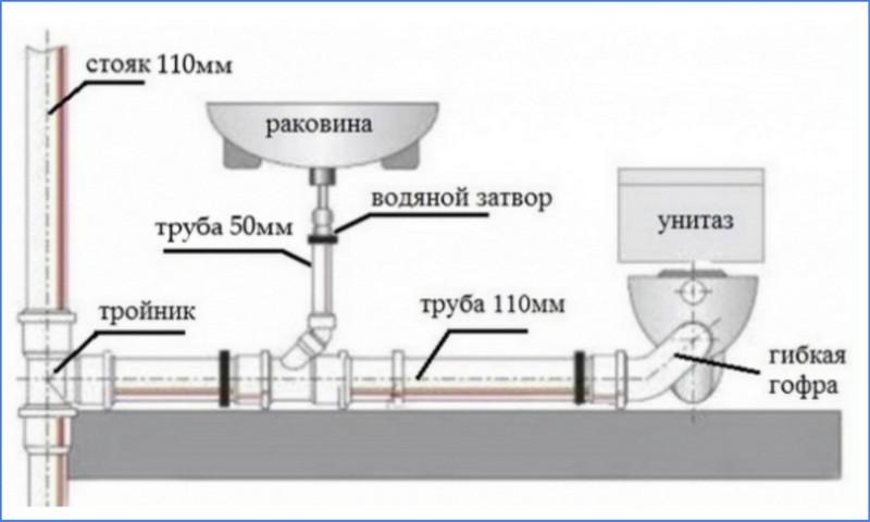 Как производится замена канализационного стояка в квартире