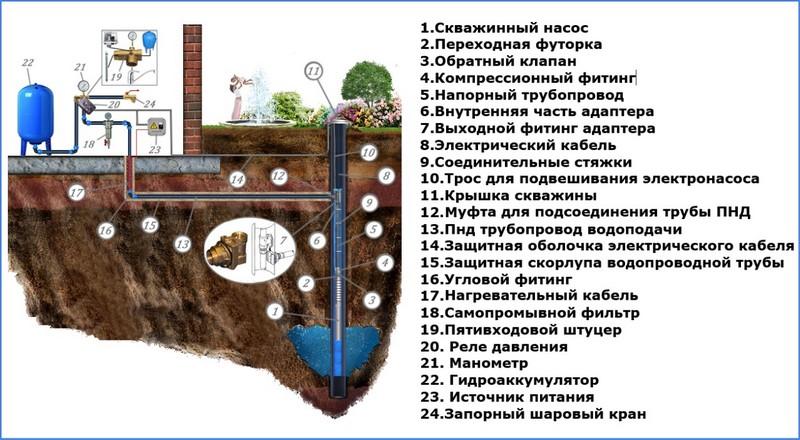 система водоснабжения с адаптером