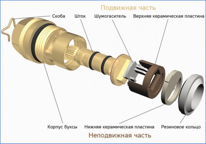 элементы керамической кран-буксы