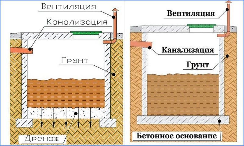 схемы выгребных ям